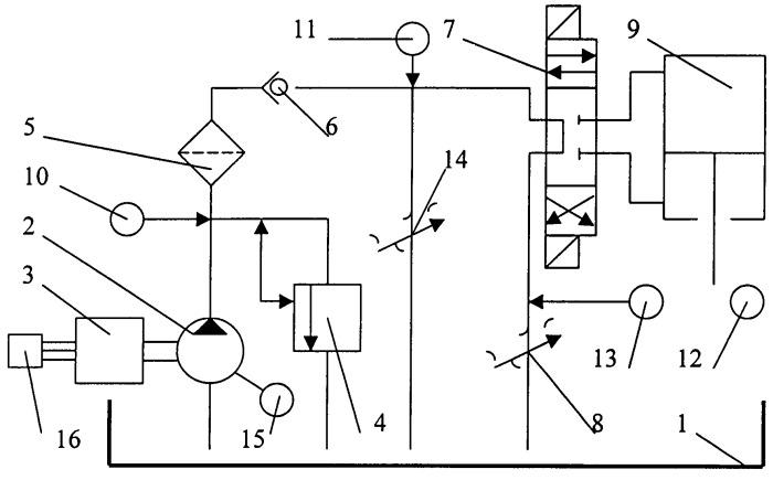 Способ регулирования скорости объемного гидропривода с комбинированной частотно-дроссельной системой управления при пуске под нагрузкой