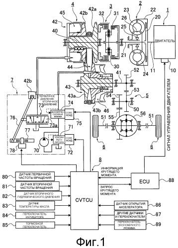 Устройство и способ для управления ременной бесcтупенчато регулируемой трансмиссией для транспортного средства