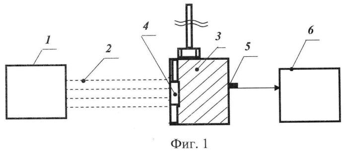 Способ воспроизведения термомеханического действия рентгеновского излучения ядерного взрыва на образцы материалов