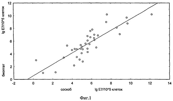Способ оценки состояния гиперпролиферативных заболеваний шейки матки