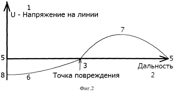 Способ определения места повреждения на линиях электропередачи по спектру переходного процесса