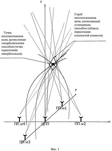 Триангуляционно-гиперболический способ определения координат радиоизлучающих воздушных объектов в пространстве