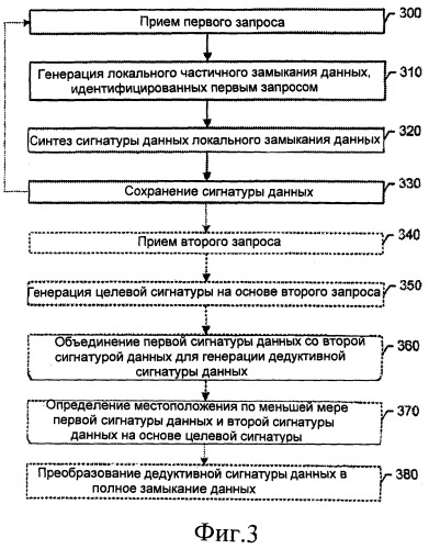 Способ, устройство и компьютерное программное изделие для определения сигнатур данных в сети динамически распределенных устройств