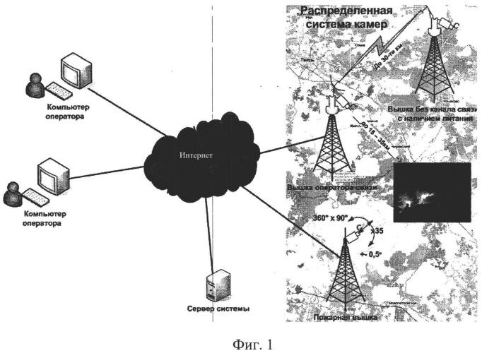 Способ управления системой мониторинга и система для его реализации