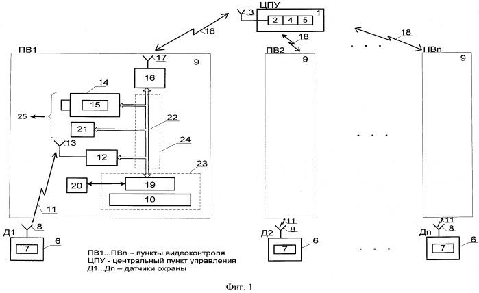 Малокадровая мобильная система видеонаблюдения
