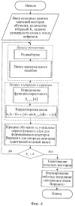 Способ создания кодовой книги и поиска в ней при векторном квантовании данных