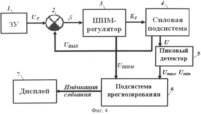 Способ прогнозирования аварийных режимов функционирования широтно-импульсных преобразователей энергии в режиме реального времени