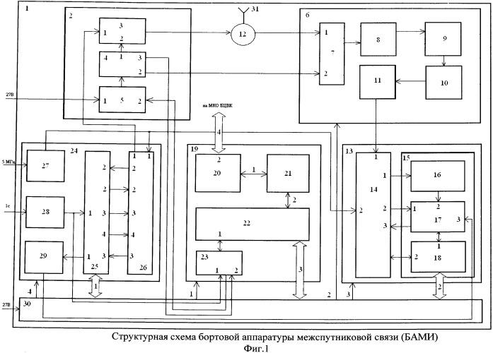 Бортовая аппаратура межспутниковых измерений (бами)