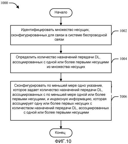 Компоновка указателя назначения нисходящей линии связи для беспроводной связи на множестве несущих