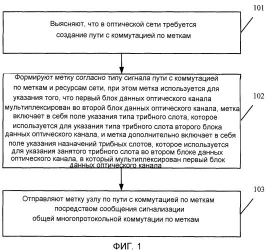Способ назначения и обработки метки в оптической сети, устройство оптической связи и система оптической связи
