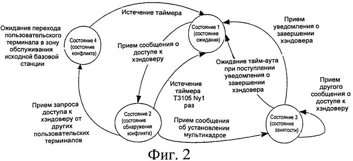 Способ и устройство для обработки состояния канала хэндовера