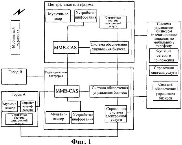 Способ и система для аутентификации порядковой взаимосвязи и система мобильного мультимедийного вещания с условным доступом