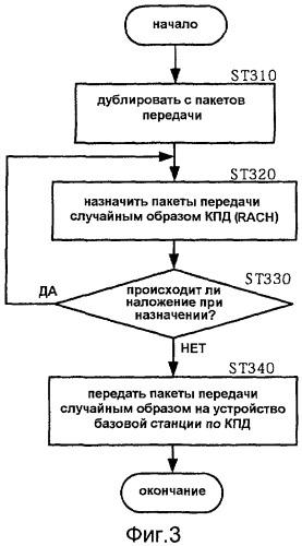 Способ произвольного доступа и терминальное устройство радиосвязи
