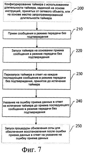 Способ, устройство и компьютерный программный продукт для обеспечения восстановления после ошибки шифрования для радиоканала в режиме передачи без подтверждения