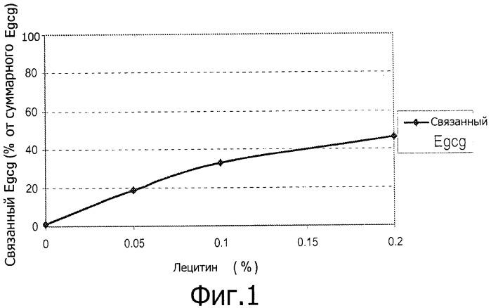 Снижение терпкости в композициях, содержащих фенольные соединения