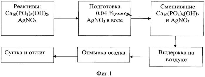 Способ формирования антимикробного покрытия