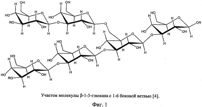 Способ получения водорастворимых фракций маннопротеинов и β-глюкана