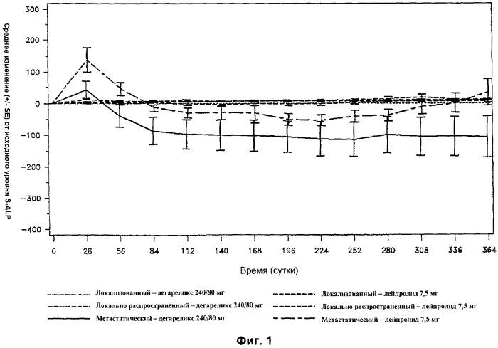 Лечение метастатической стадии рака предстательной железы дегареликсом