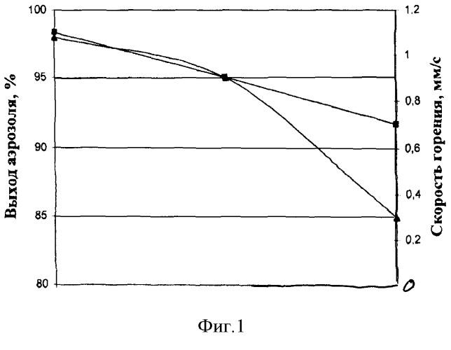 Аэрозолеобразующий состав