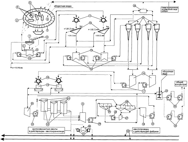 Обогатительный модуль для комбинированной переработки многолетнемерзлых хвостов от обогащения вкрапленных медно-никелевых руд норильских месторождений