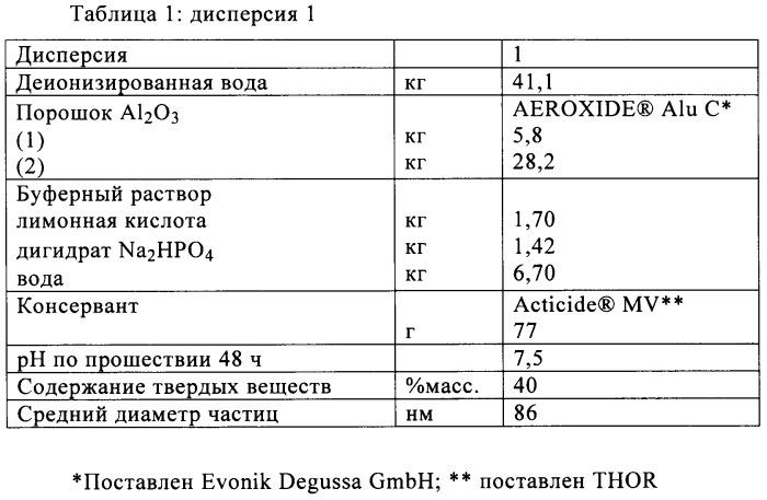 Дисперсия, суспензия и способ получения формы для точного литья с использованием суспензии