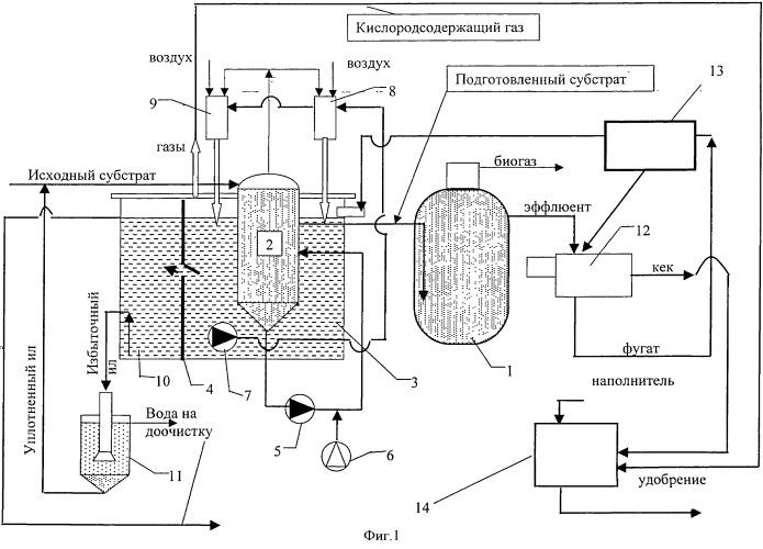 Способ биологической обработки концентрированных органических субстратов с получением удобрений, газообразного энергоносителя и технической воды и устройство для его реализации