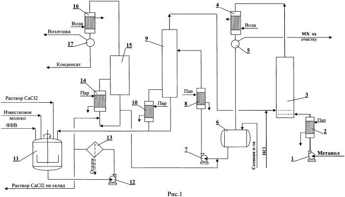 Способ получения метилхлорида