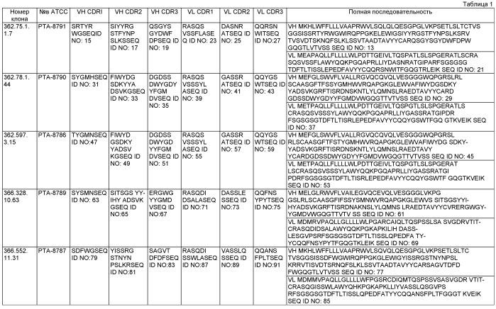 Моноклональные антитела против il-21 человека