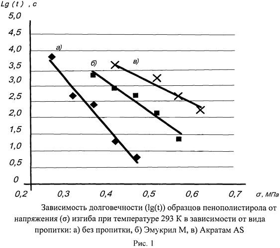 Способ модификации пенополистирола эмукрилом m или акратамом as