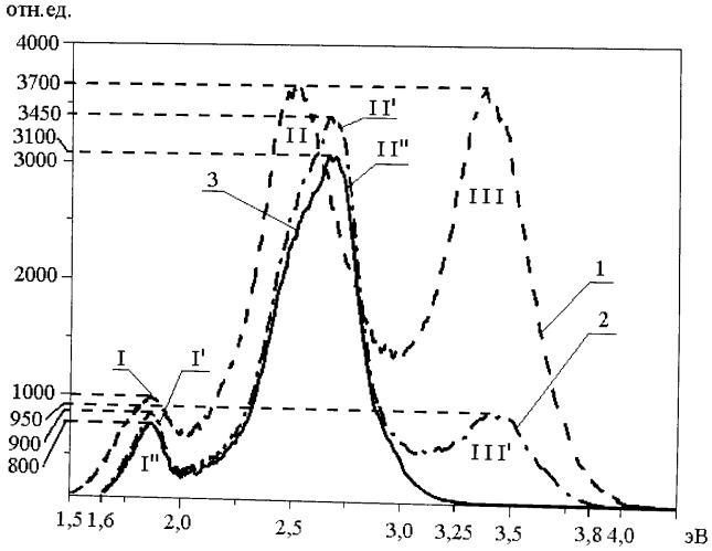 Способ получения люминофора в виде аморфной пленки диоксида кремния с ионами селена на кремниевой подложке