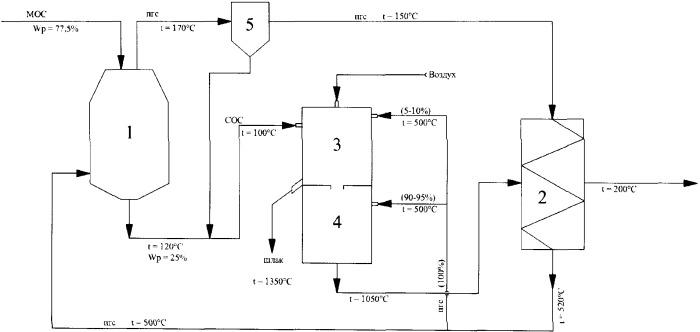 Способ термической переработки механически обезвоженных осадков сточных вод