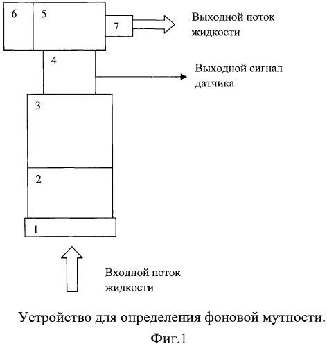 Способ и устройство измерения фоновой мутности жидкости