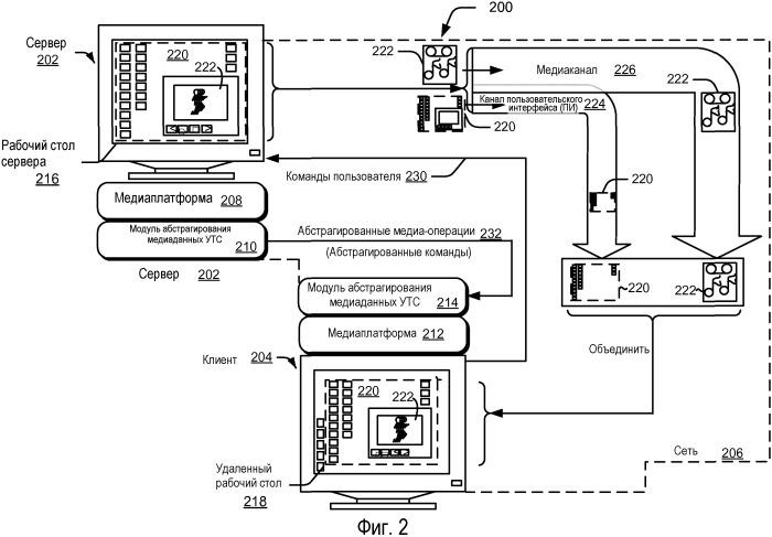 Системы и способы для управления мультимедийными операциями в удаленных сеансах