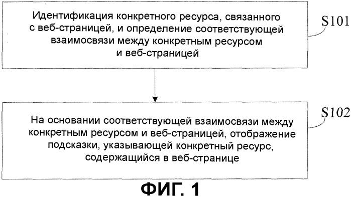 Способ и устройство обработки ресурсов страницы