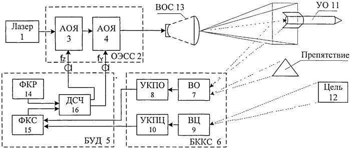 Способ лазерной телеориентации объекта и устройство для его реализации