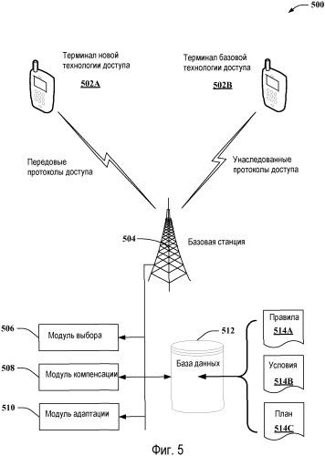 Поддержка технологий множественного доступа в среде беспроводной связи