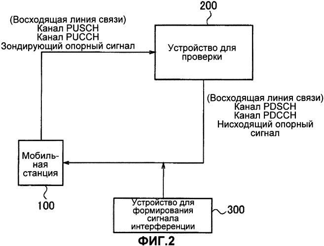 Способ и устройство для проверки средств обнаружения проблем в радиосвязи