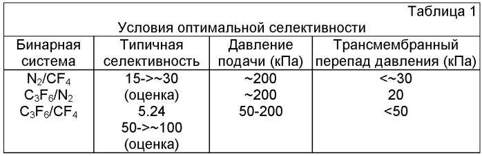 Способ выделения газообразного компонента из смеси газообразных соединений