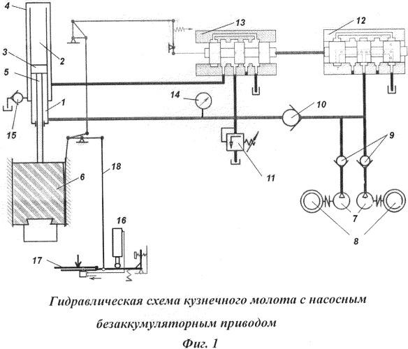 Кузнечный молот с гидравлическим приводом