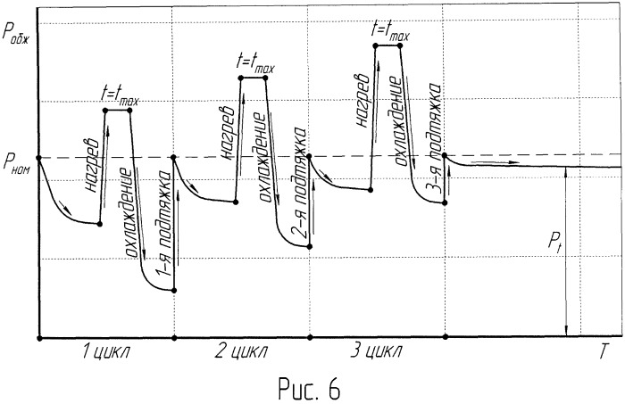 Способ герметизации бортов резинокордных оболочек
