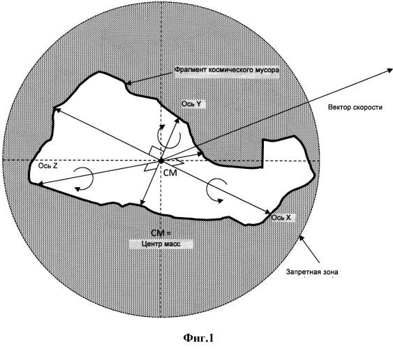 Стабилизация движения неустойчивых фрагментов космического мусора