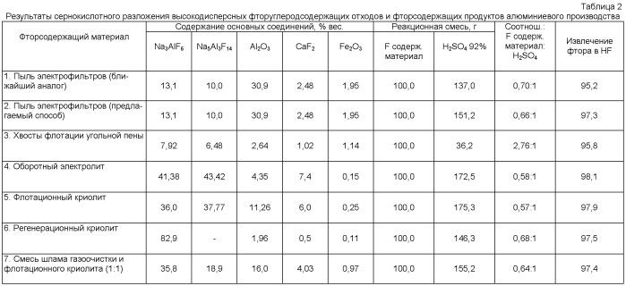 Способ получения фтористого водорода