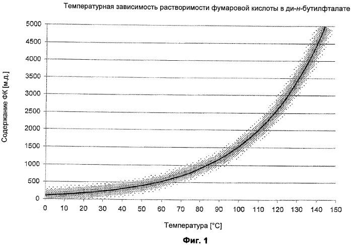 Способ отделения фумаровой кислоты и других побочных компонентов при получении ангидрида малеиновой кислоты