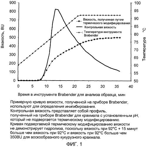 Термически модифицированные полисахариды и способ их получения