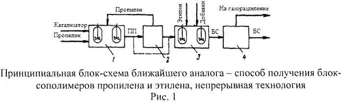 Способ получения нанополипропилена - нанокомпозитов полипропилена и сополимеров пропилена
