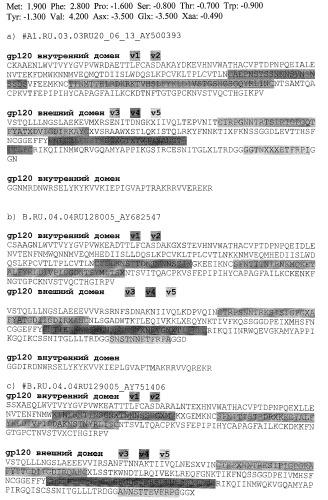 Профилактическая вакцина против вич, основанная на вич-специфических антителах