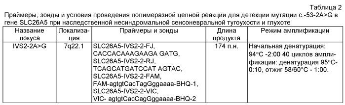 Способ выявления мутации с.-53-2а>g в гене престина (slc26a5), вызывающей развитие несиндромальной аутосомно-рецессивной глухоты
