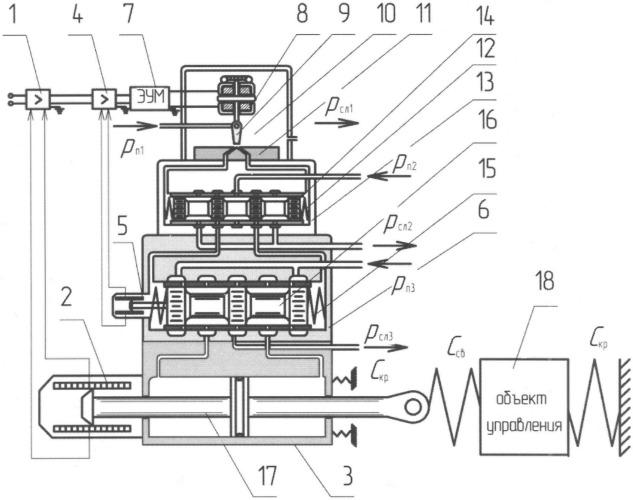 Электрогидравлический следящий привод с трехкаскадным электрогидроусилителем
