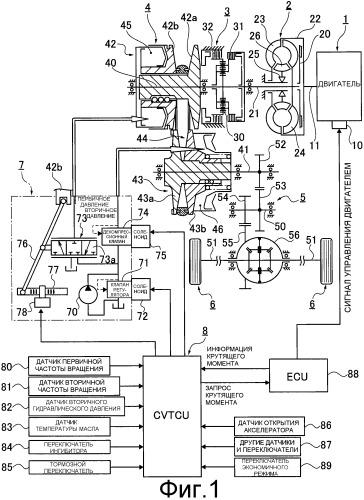 Устройство и способ для управления ременной бесступенчато регулируемой трансмиссией для транспортного средства
