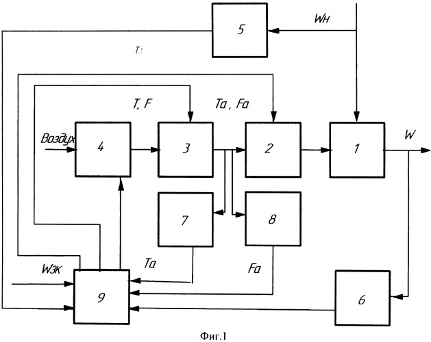 Способ управления процессом сушки зерна электроактивированным воздухом